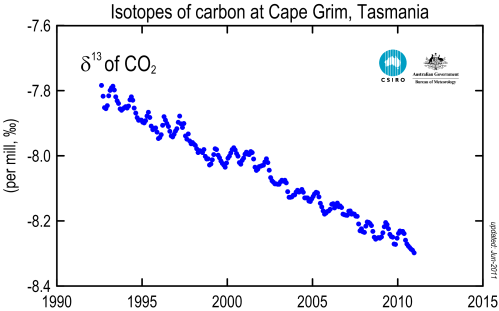 small resolution of carbon 13 ratio