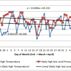 Earth Tilt And Seasons Diagram Infrastructure Visio Data Contradicts Connection Between S The Figure 2 Daily High Temperature Versus Sea Level Pressure In San Jose California From February 22nd To April 7th 2012