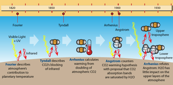 Two Centuries Of Climate Science Part One Fourier To