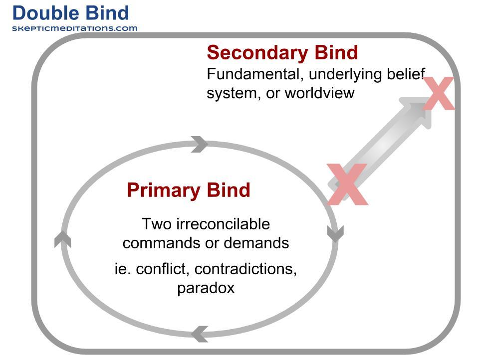 double bind Eastern enlightenment