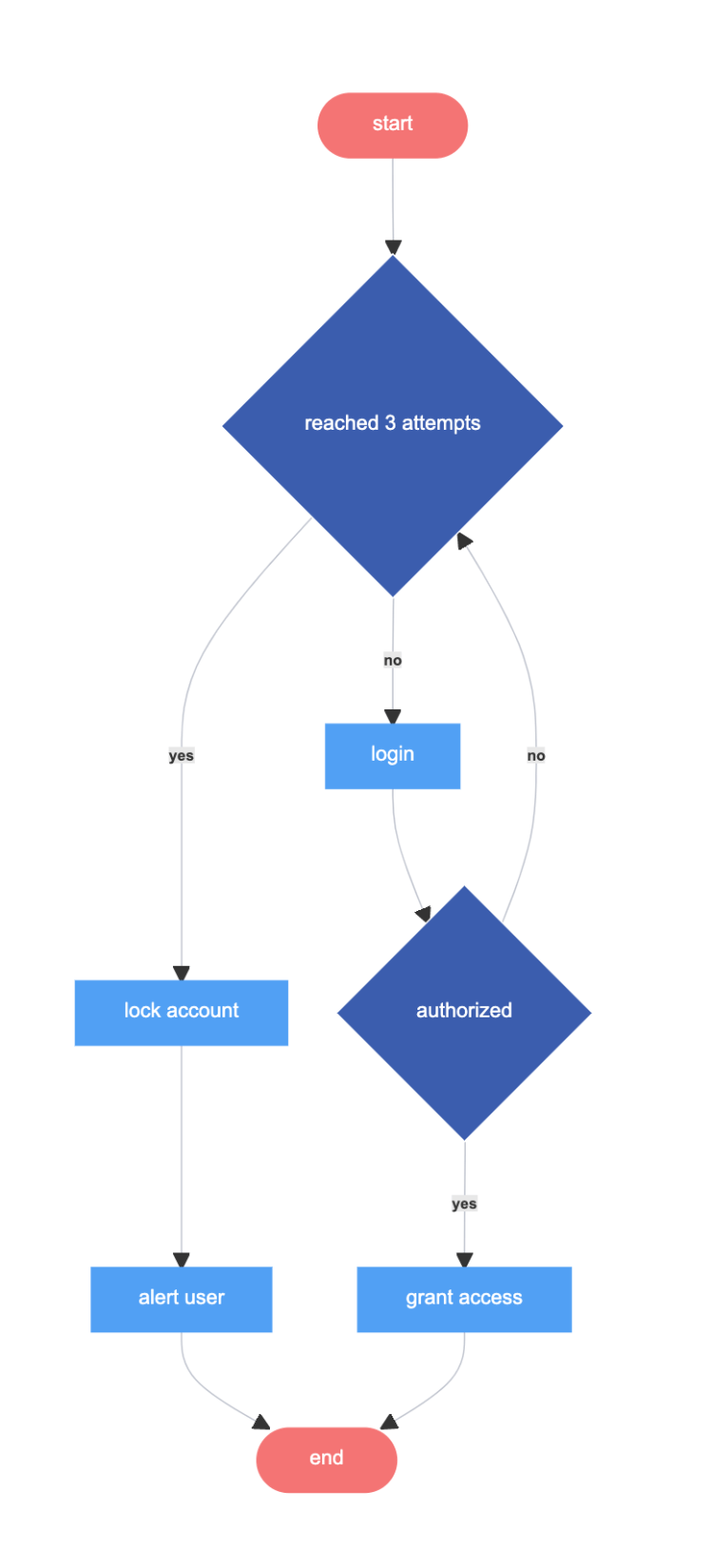Login page - Flowchart example
