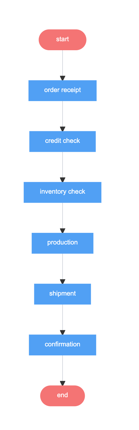 Order Process - Linear flowchart example