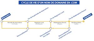schéma du cycle de vie d'un nom de domaine en .com