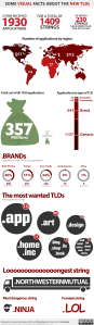 Infographics : some visual facts about the new TLDs