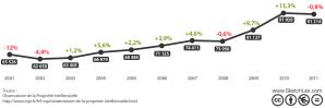 Progression annuelle des premiers dépôts de marques françaises (2001-2011)