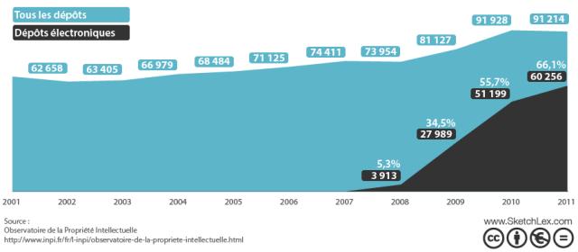 Dépôts de marques par voie électronique [possible depuis octobre 2008]