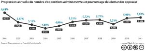 Progression annuelle du nombre de demandes de renouvellement de marques françaises