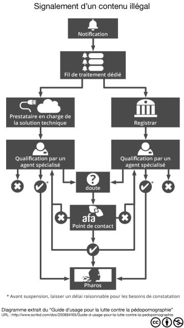 Diagramme sur la procédure de signalement d'un contenu illégal sur un site internet