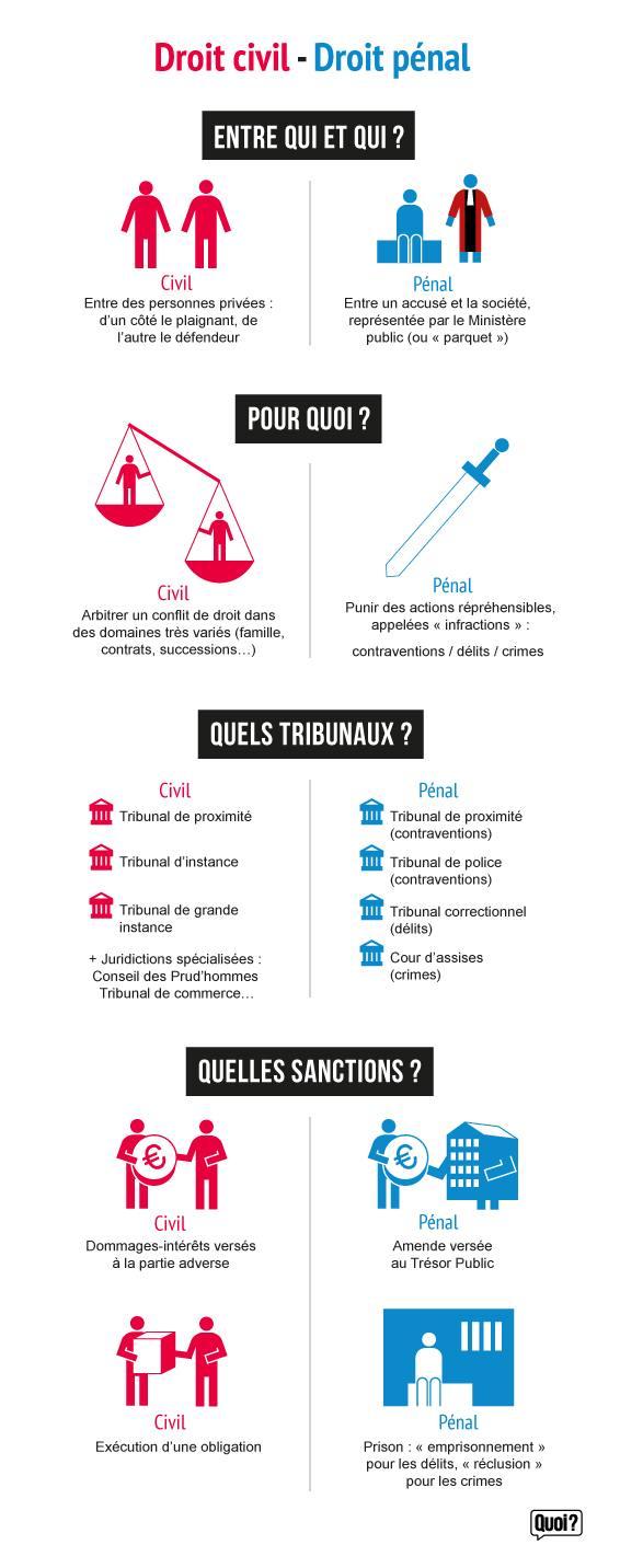 Infographie : différences entre le droit civil et le droit pénal