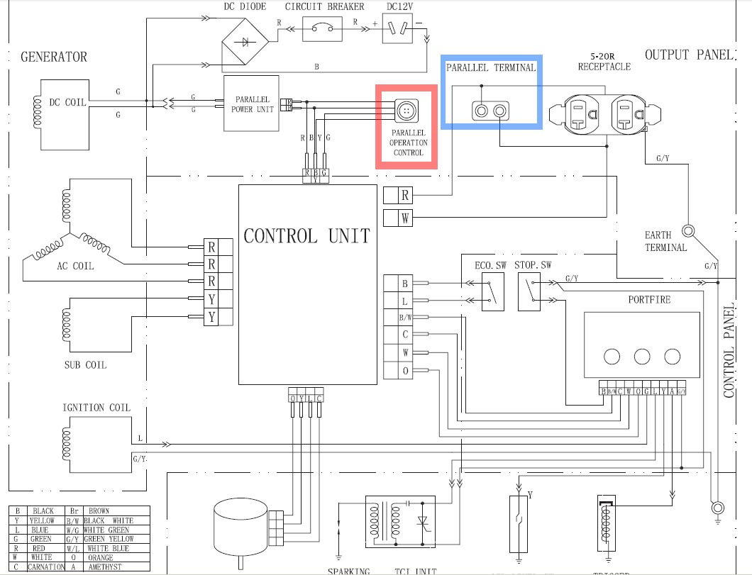 Anyone Tried Hacking An Inverter Generator Parallel Cable