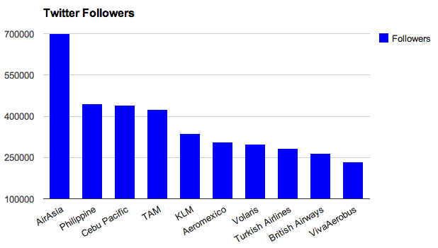 Global Airlines Twitter Followers