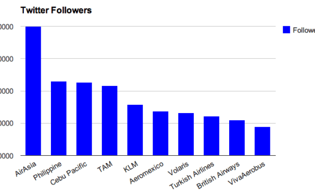 The Ten Most Popular International Airlines On Twitter Skift