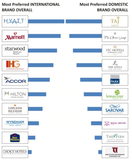 The Most Preferred Hotel Brands In India Skift