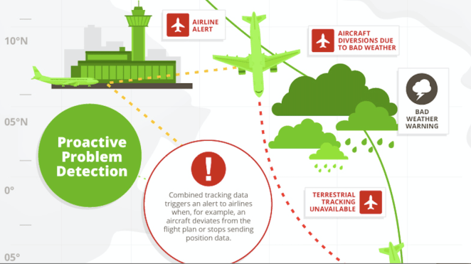 sitaonair-flight-tracker-infographic_and_Desktop