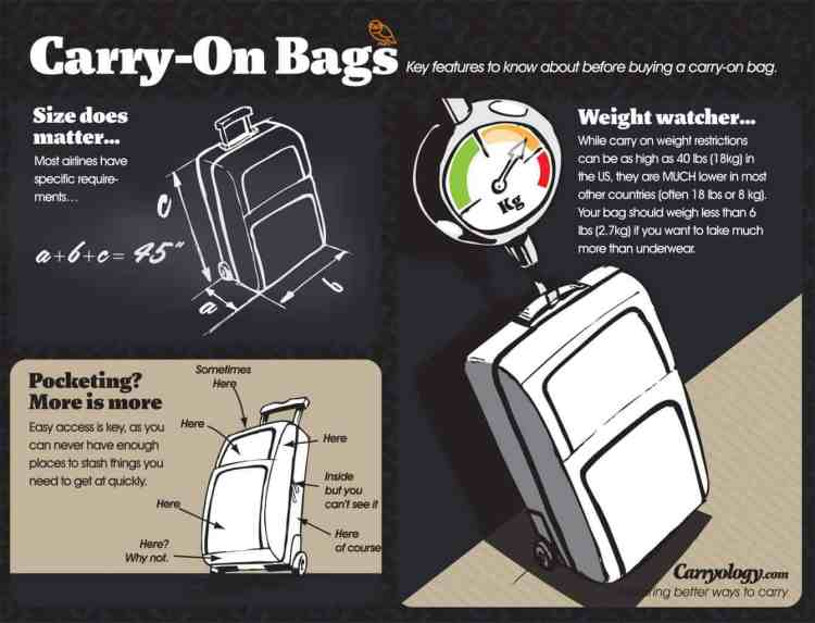 Airlines Maximum Legal Carry (MLC)