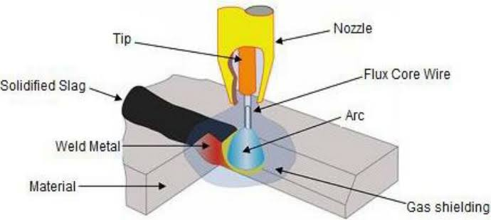 Image result for FLUX CORED ARC WELDING""