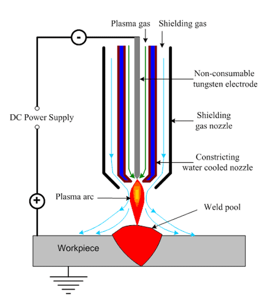 Image result for plasma arc welding""