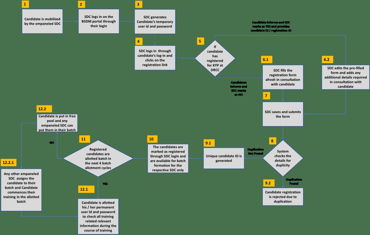 hight resolution of scenario b candidate registration through sdc login process flow diagram