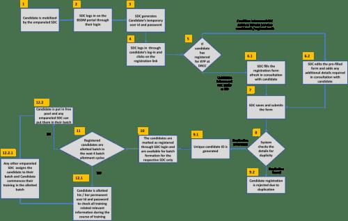 small resolution of scenario b candidate registration through sdc login process flow diagram