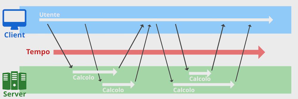 Attività di una connessione asincrona dove più file possono essere scaricati per volta