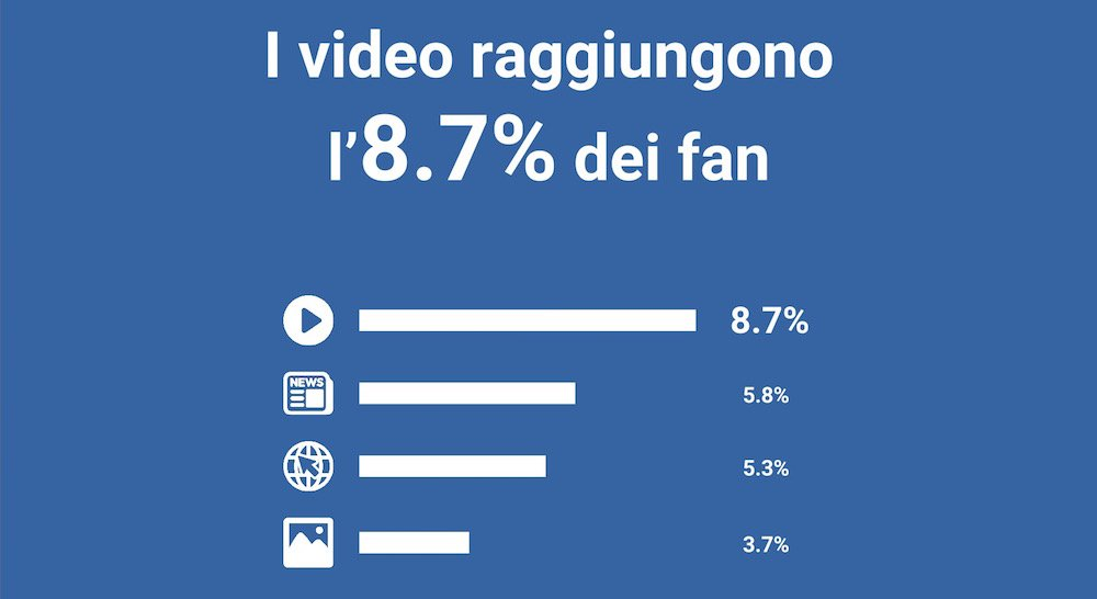 Facebook, rapporto delle impressioni dei video rispetto altri status