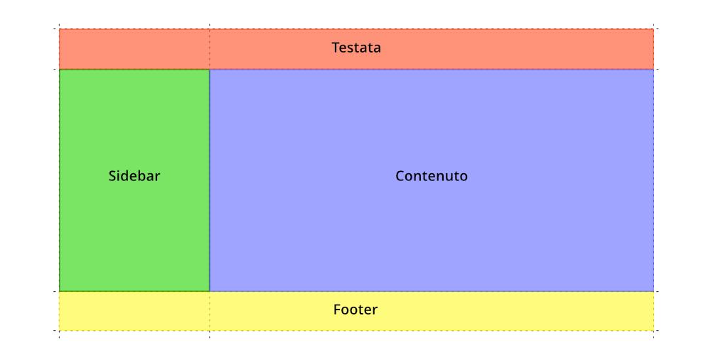 Layout da realizzare con Grid CSS