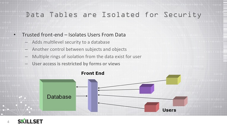 Database Security Exam Questions
