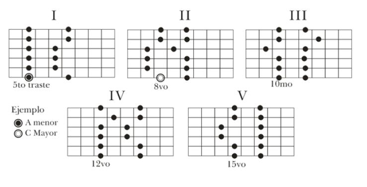 Manual basico de guitarra: acordes y escalas pentatonicas