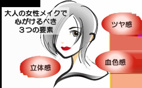 大人の女性メイクで心がけるべき3つの要素は、ツヤ感・立体感・血色感