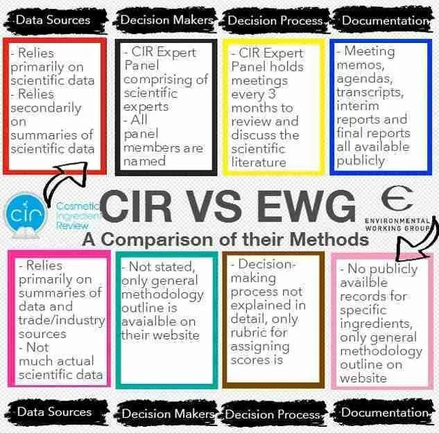 Originalbildbeschreibung: A summary of the decision-making processes of the CIR and the EWG. Between the two, I believe the CIR is much more transparent.