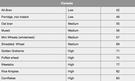 Glycemic Index Food Chart Template Low