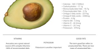 Avocado – the good fats