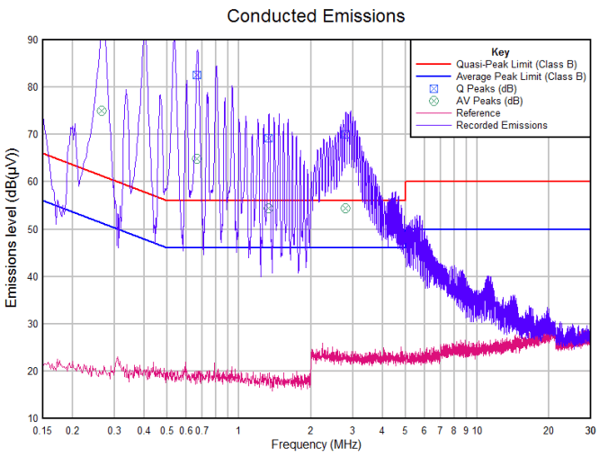 Conducted emissions from a cheap Chinese charger - Live Side (powering a representative 33 ohm resistive load).