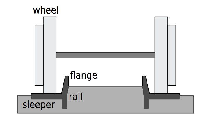 Duplo Track