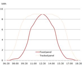 Solar Tracker Vs Non Tracking