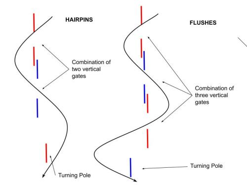 Hairpins and Flushes