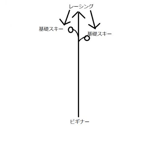 スキー構図