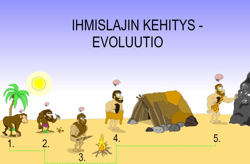 Aikajana - evoluutio