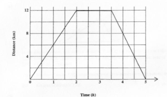 Math–May 2005 Past Paper