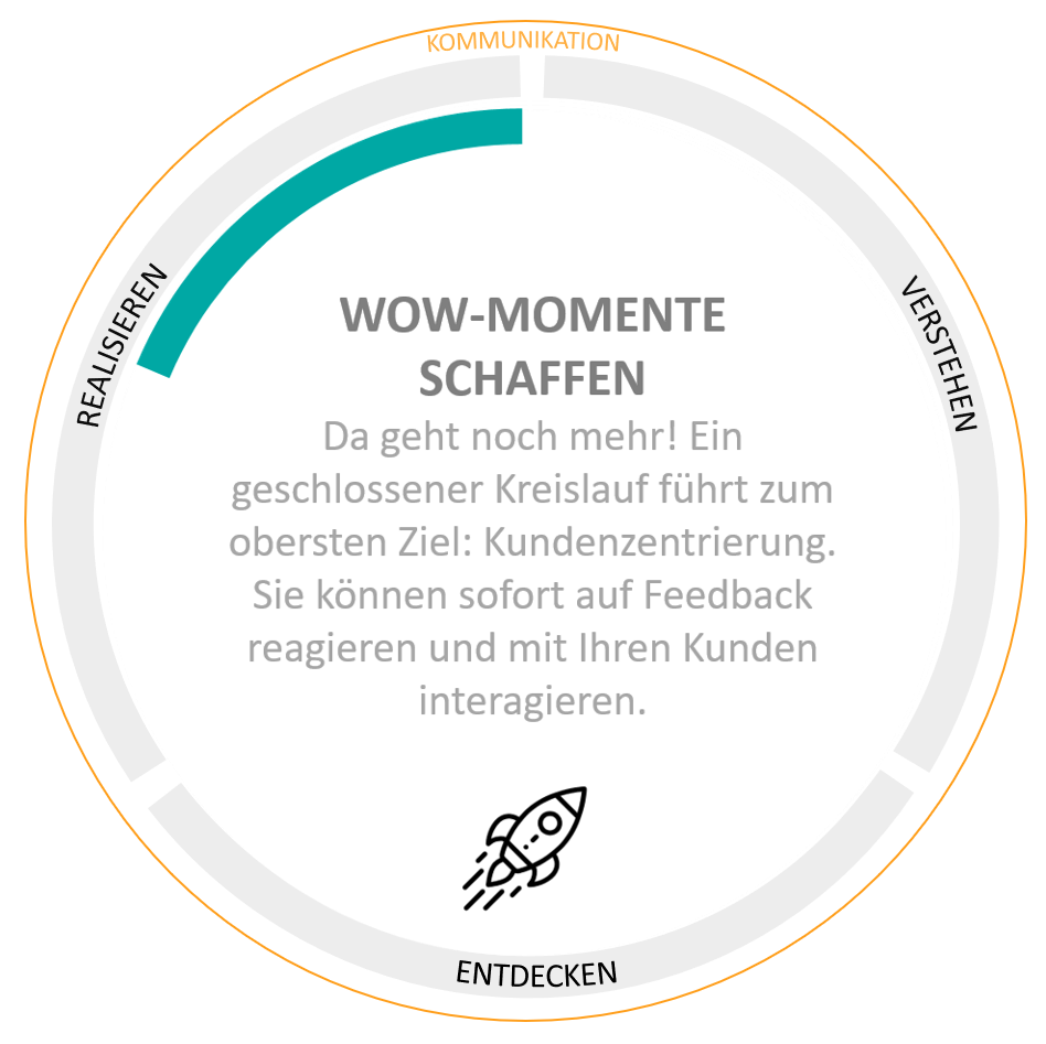 Customer Experience Management, Kundenfeedback, Customer Journey Mapping
