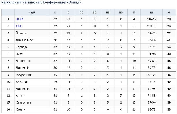 КХЛ турнирная таблица