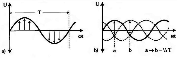 ما هو التعريف المباشر والمتغير ما هو الفرق بين التيار