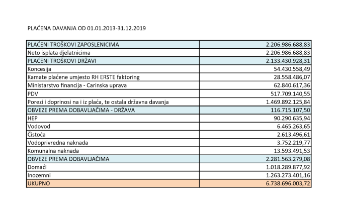 Brodosplitova davanja 01.01.2013-31.12.2019. izražena u kunama