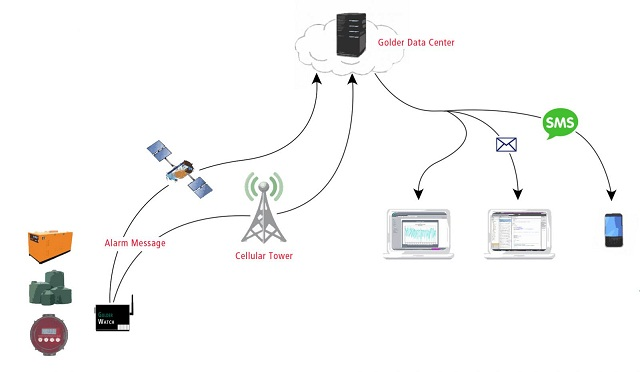 Reliable Remote Monitoring and Alert Systems for Fields