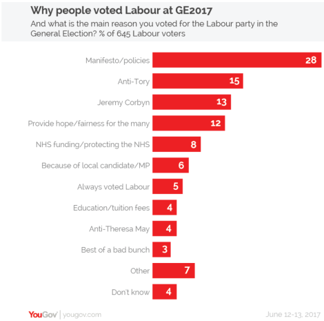 yougov why labour
