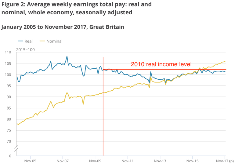 real wages with bonuses.png