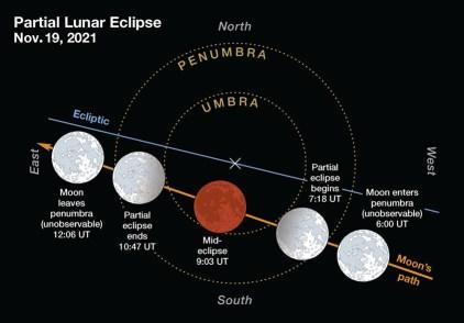 Lunar eclipse on Nov. 19, 2021