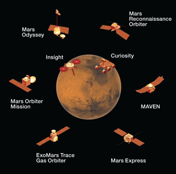 Mars missions in 2020