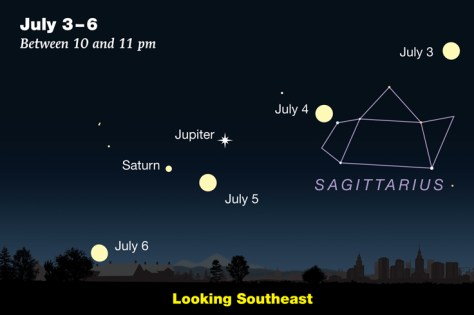 July 2020: Welcome Jupiter & Saturn - Sky & Telescope - Sky & Telescope