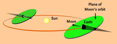 Why eclipses occur